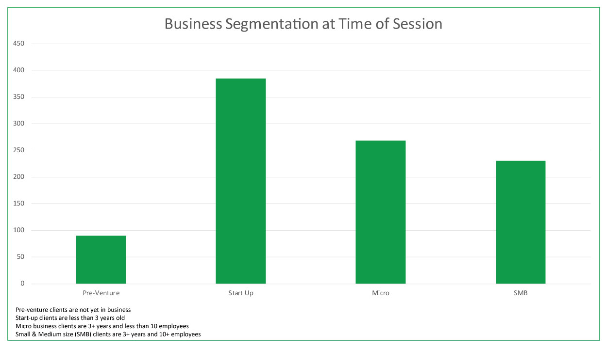 Business Segmentation at Time of Session